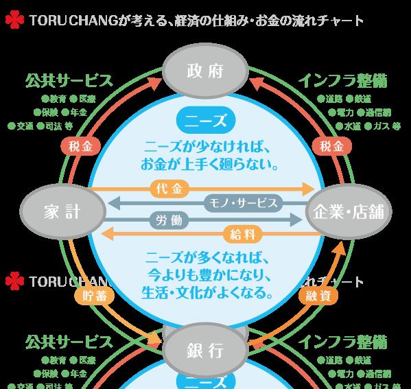経済の仕組み・お金の流れチャート_toruchang.jp