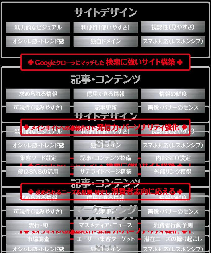 サイトデザイン,記事・コンテンツ,SEO,マーケティング,toru chang,toruchang.jp
